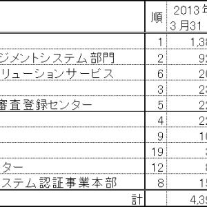 ISMS認証組織件数:認証機関別推移(2013→2018)