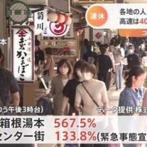 コロナ禍で欧州→米国に株価暴落が拡がる⇔コロナ前の去年の3~5割増しの人出の日本。Gotoキャンペーンに東京を入れるのはまだ早い。