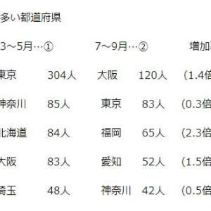 大阪は7~9月、新型コロナ第2波での死者数がダントツで全国最悪・最多。大阪市民の命を犠牲にして、大阪「都」構想住民投票に血道をあげた吉村府知事と松井市長は責任を取れ!