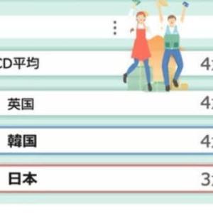 【ネトウヨ涙目】日本が一人当たりの実質GDPも、年収も韓国に抜かされた。新型コロナでは人口比で韓国の3倍以上の感染者と死亡者。なのに菅総理は「バブル後最高の日本経済」【ダメだこりゃ】