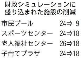 大阪「都」構想ですでに松井市長の財政シミレーションに組み込まれている住民サービス削減。市民プール24→9  スポーツセンター24→18  老人福祉センター26→18  子育てプラザ24→18