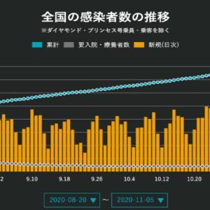 新型コロナ第3波。全国1524人、東京317人、大阪256人に対して菅「最大限の警戒で対処を」、小池「冬でも換気して」、吉村「静かに飲食して」。ああ無能。