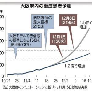日曜日なのに新型コロナ感染者が大阪府で490人、過去最悪・全国最多。←東京391、北海道245。陽性率19%。重症者用ベッド使用率44%超え。住民投票にうつつを抜かしていた維新は責任を取れ!