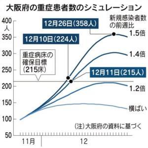 大阪府での11月25日の新型コロナ死者3名。すでに大阪は医療崩壊していた!コロナ重症用ベッド206のうち76床は別の病気の患者に使っていて、コロナ専用はたった130。既に使用率は80%!!
