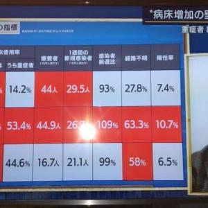 【維新に殺される】大阪の医療崩壊本格化。コロナ専門病棟に看護師数十人を異動させるために大阪市立総合医療センターの若年がん病棟が閉鎖【大阪医師会激怒】。