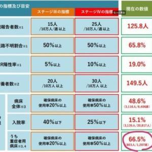 東京都のコロナ重症者は7月31日の時点で801人(全国基準)←集中治療室(ICU)に入っていても重症と扱わない東京基準だと95人と8分の1以下に。東京都もマスコミも誤魔化さずにしっかり公開せよ!