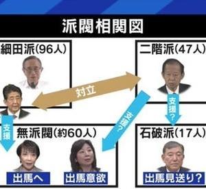 野田聖子氏の自民党総裁選出馬を可能にしたのは、決選投票で岸田文雄氏を勝たせるための安倍・麻生(二階?)の推薦人貸し。誰がなっても「影の総理」(河野氏には菅氏)がいる自民党総裁選なんてナンセンスだ。