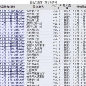 【予震】これ見たら首都直下型の大地震が、ガチで起きそう...