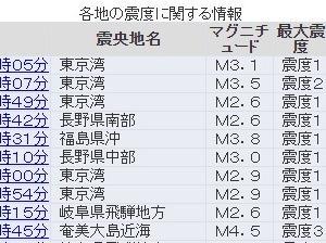 【異変】昨日から「東京湾」震源で地震が相次ぐ…やはり「首都直下地震」は近いのか?