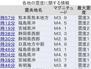 【多発】ここ数日、日本各地で「震度2~3」の地震が多すぎないか?