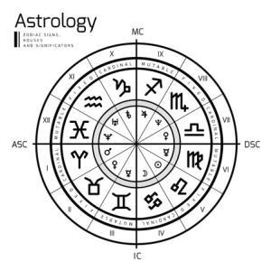 10天体すべての星座を把握しましょう