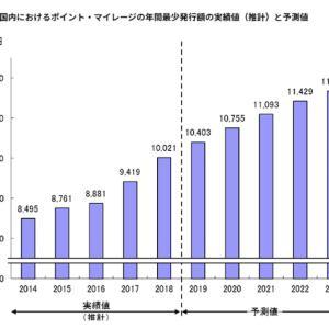 ポイント・マイレージの年間発行額が1兆円突破!