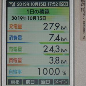 10月15日(火)の発電結果
