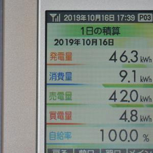 10月16日(水)の発電結果