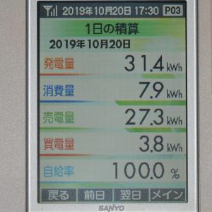 10月20日(日)の発電結果