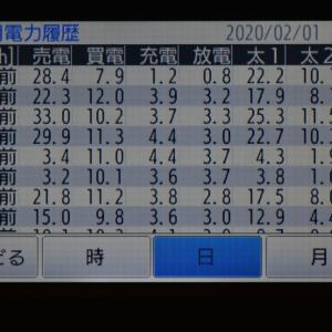 2月1日(土)の発電結果