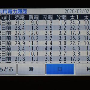 2月2日(日)の発電結果