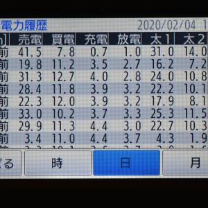 2月4日(火)の発電結果