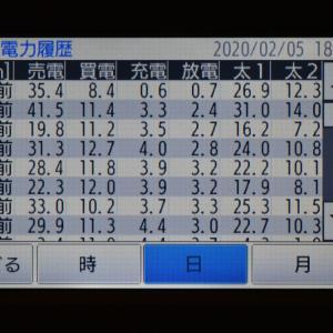 2月5日(水)の発電結果