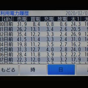 2月7日(金)の発電結果