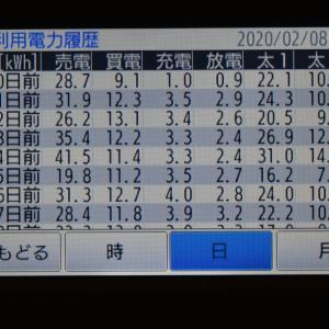 2月8日(土)の発電結果