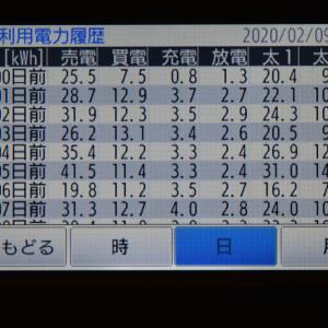 2月9日(日)の発電結果
