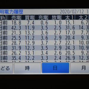 2月12日(水)の発電結果