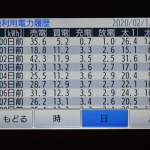 2月13日(木)の発電結果