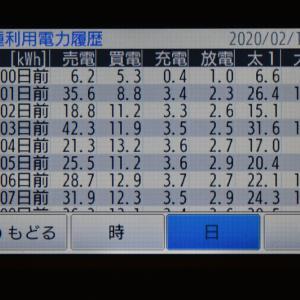 2月14日(金)の発電結果