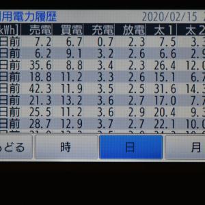 2月15日(土)の発電結果
