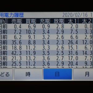 2月16日(日)の発電結果