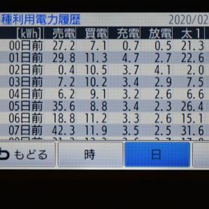2月18日(火)の発電結果