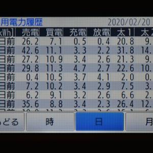 2月20日(木)の発電結果