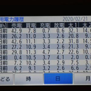 2月21日(金)の発電結果(またまた今年の最高値更新)