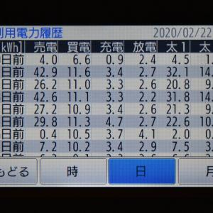 2月22日(土)の発電結果