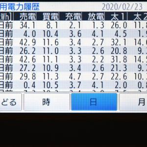 2月23日(日)の発電結果