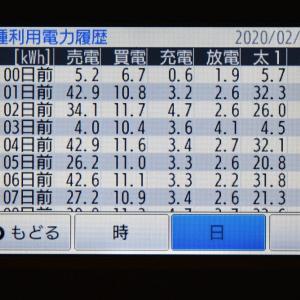 2月25日(火)の発電結果