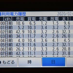 2月26日(水)の発電結果(やっとシム値達成!!)