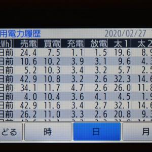 2月27日(木)の発電結果