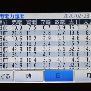2月28日(金)の発電結果