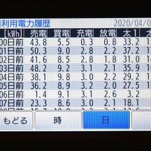 4月7日(火)の発電結果