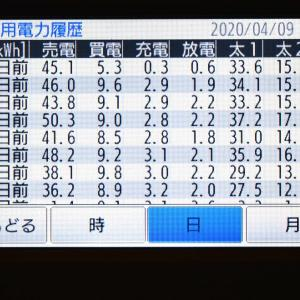 4月9日(木)の発電結果