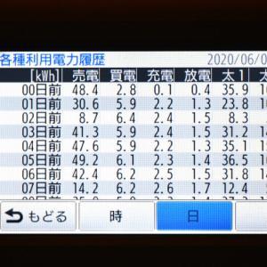 6月2日(火)の発電結果