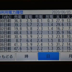 6月5日(金)の発電結果