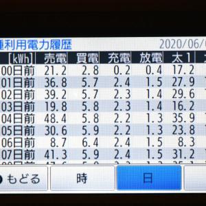6月6日(土)の発電結果