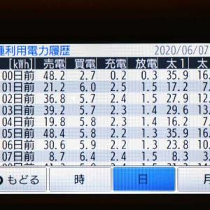 6月7日(日)の発電結果