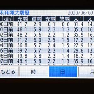 6月9日(火)の発電結果