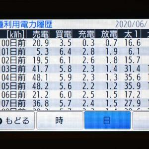 6月12日(金)の発電結果