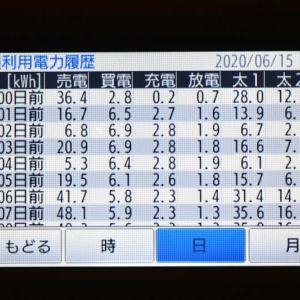 6月15日(月)の発電結果