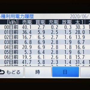 6月16日(火)の発電結果